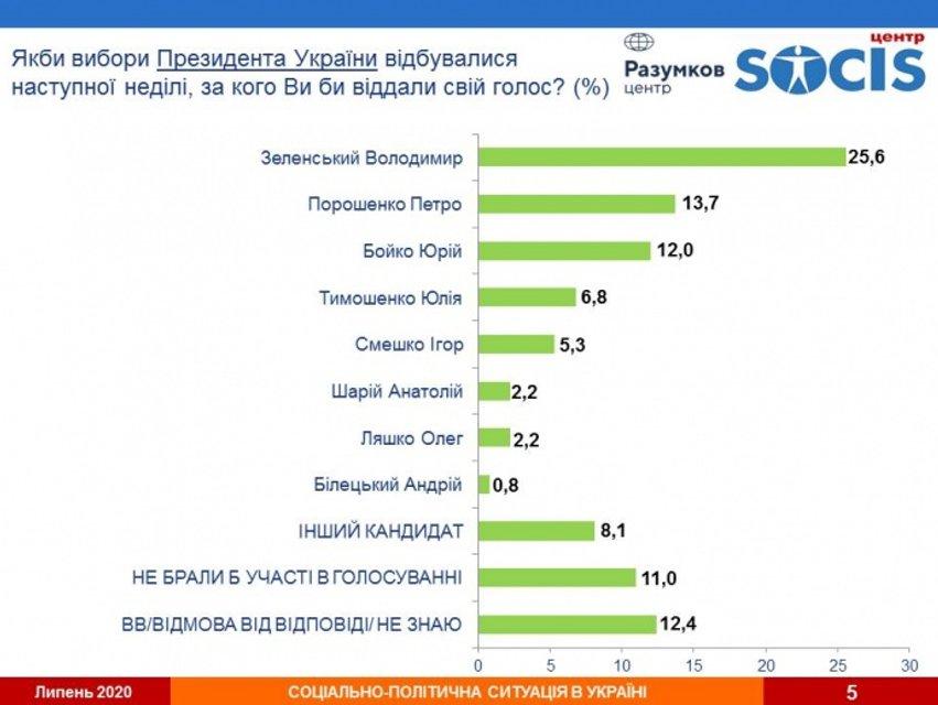 Зеленский по-прежнему с отрывом самый популярный политик в Украине - фото 203996