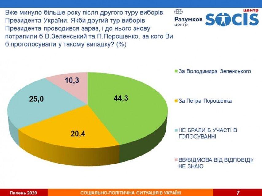 Зеленский по-прежнему с отрывом самый популярный политик в Украине - фото 203997