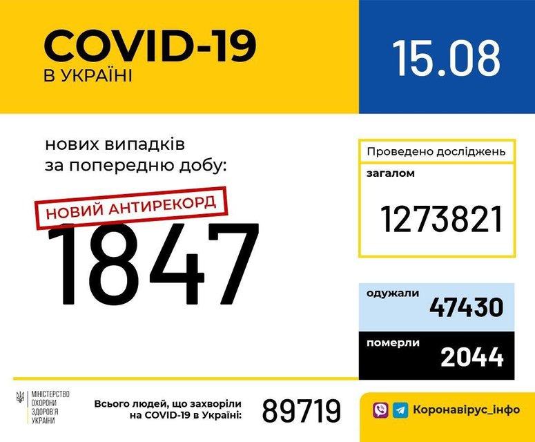 COVID-19 жестко влупил по Украине, достигнут новый антирекорд – ФОТО - фото 204069