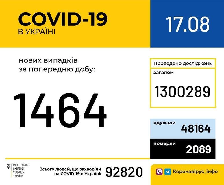 МОЗ обновил статистику заболеваемости COVID-19 в Украине - фото 204136