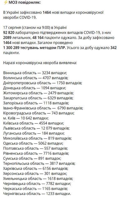 МОЗ обновил статистику заболеваемости COVID-19 в Украине - фото 204137