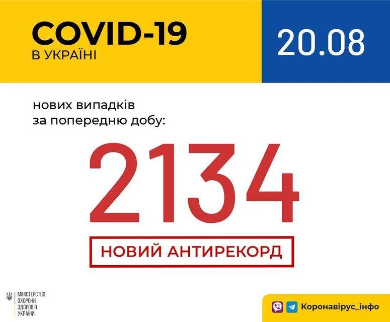 В Украине зафиксирован мощнейший антирекорд по COVID-19: Что происходит? - фото 204259