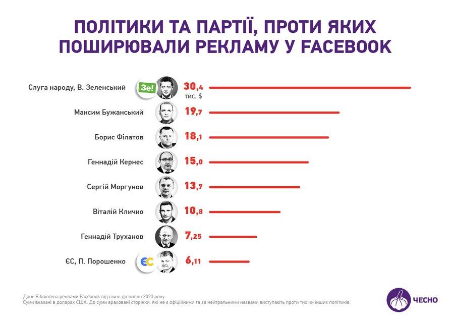 Они пиарились  больше всех: Топ-20 политиков-агитаторов – ФОТО - фото 204275
