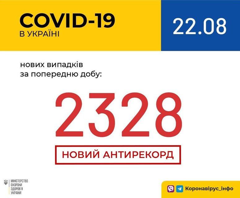В Украине зафиксировали страшнейший рекорд по СOVID-19: Что происходит? - фото 204332