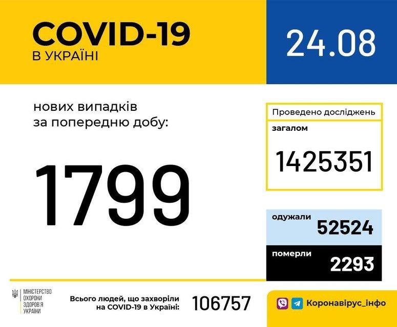 МОЗ обновил статистику по COVID-19: Что изменилось? - фото 204386