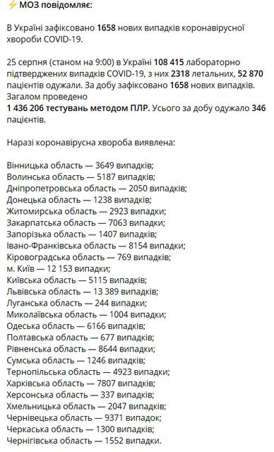 COVID-19 в Украине: МОЗ обновил печальную статистику - фото 204422
