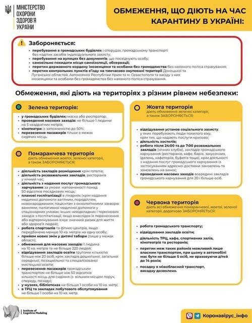 Кабмин продлил карантин в Украине: Что изменится? - фото 204506