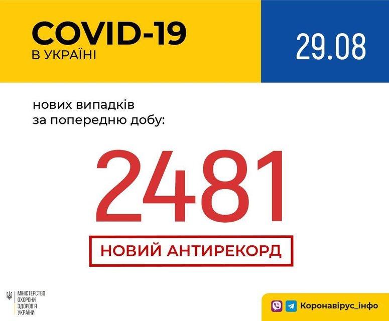 СOVID-19 нанес жесточайший удар по Украине: Что изменилось? - фото 204675