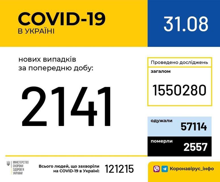 COVID-19 продолжил наступление в Украине, зараженных все больше - фото 204736