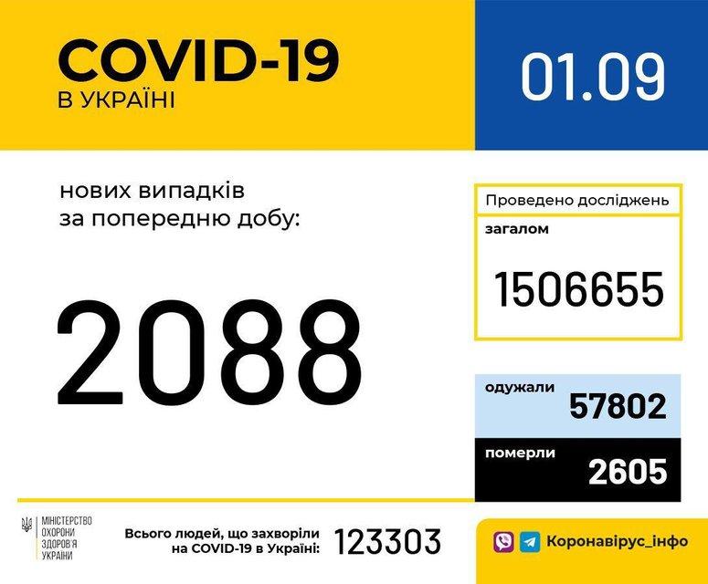 COVID-19 за сутки унес жизни 48 украинцев - фото 204787