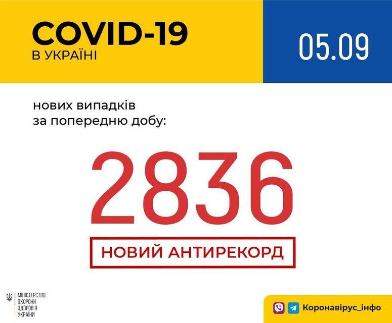 СOVID-19 нанес Украине мощный удар: Достигнут страшный антирекорд - фото 204996