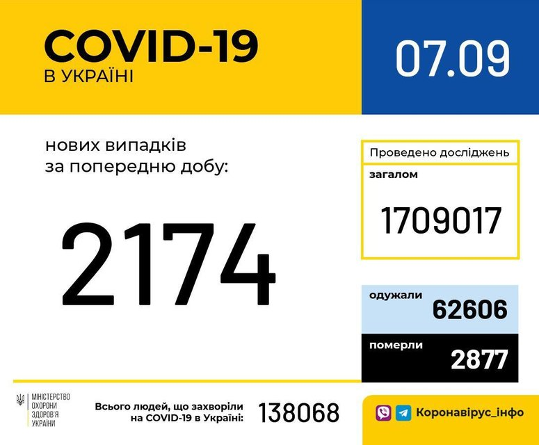 COVID-19 продолжил марш по Украине: Грустная статистика МОЗУ - фото 205082