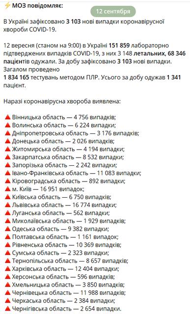 COVID-19 снова подкосил больше 3 тысяч украинцев за сутки - фото 205318