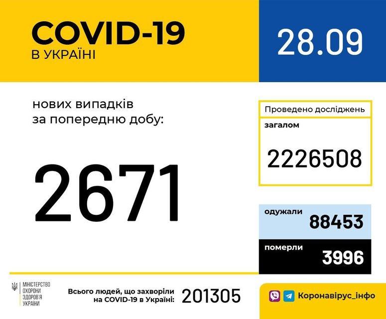В Украине количество больных COVID-19 превысило 200 тысяч человек - фото 206009
