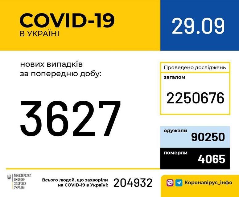 COVID-19 за сутки поразил 3627 украинцев - фото 206055