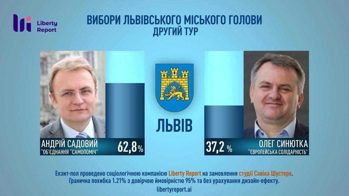 Садовый вновь стал мэром Львова, победив 'балабола' - фото 206401