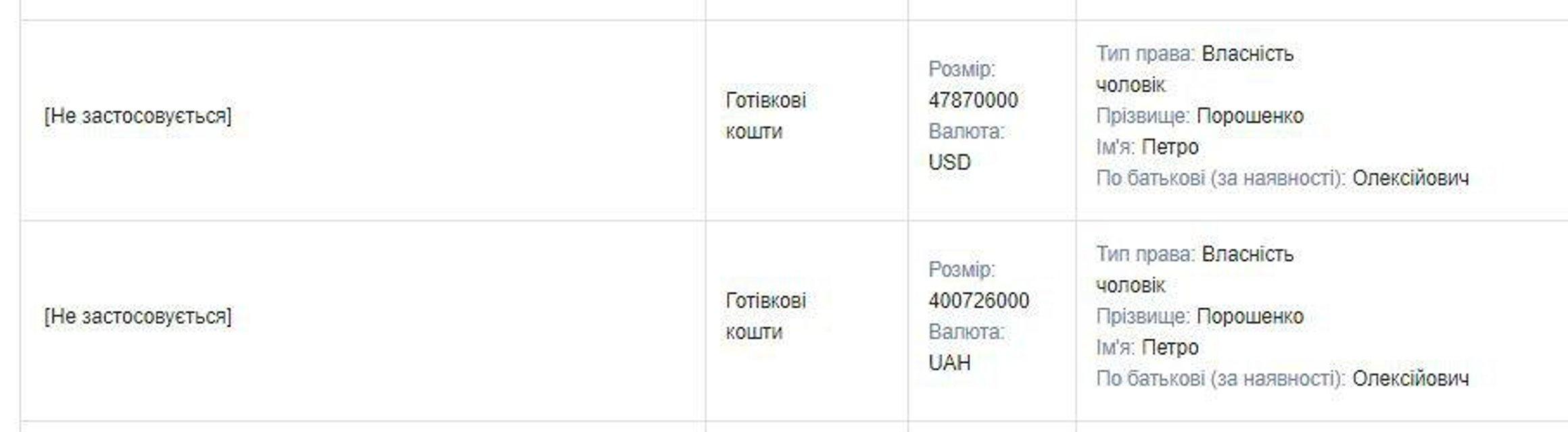 У Порошенка вдома є кілька тон гривень і доларів - фото 206866