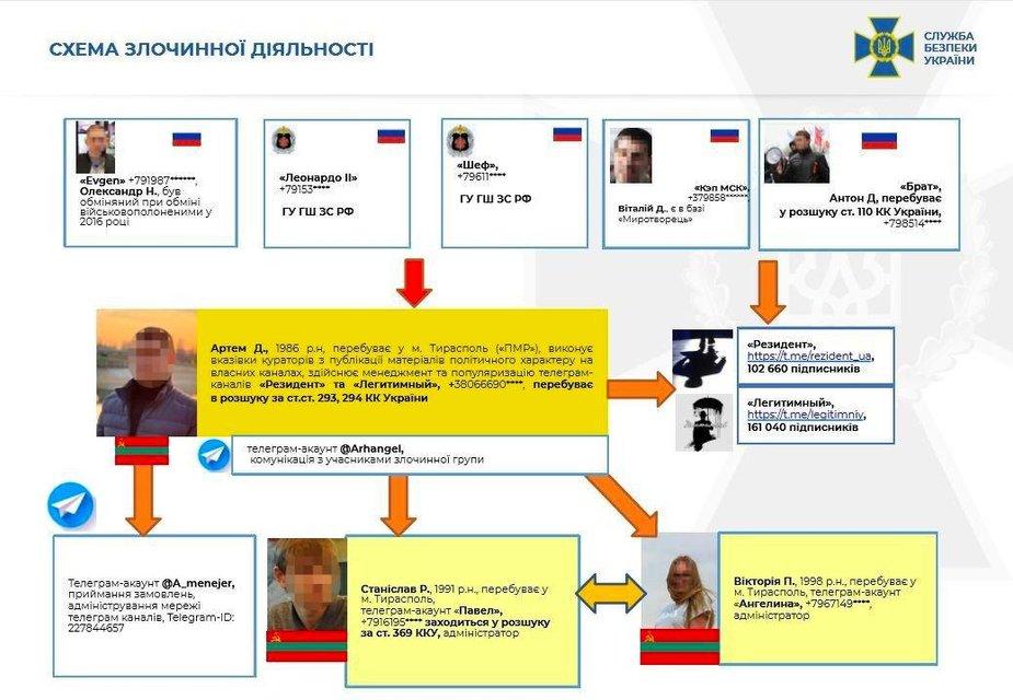 Зрада з телеграму: канали 'Легитимный' і 'Резидент' виявились мережею шпигунів-росіян - фото 206987