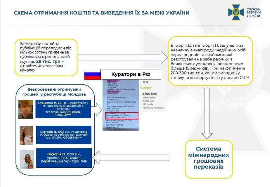Зрада з телеграму: канали 'Легитимный' і 'Резидент' виявились мережею шпигунів-росіян - фото 206991