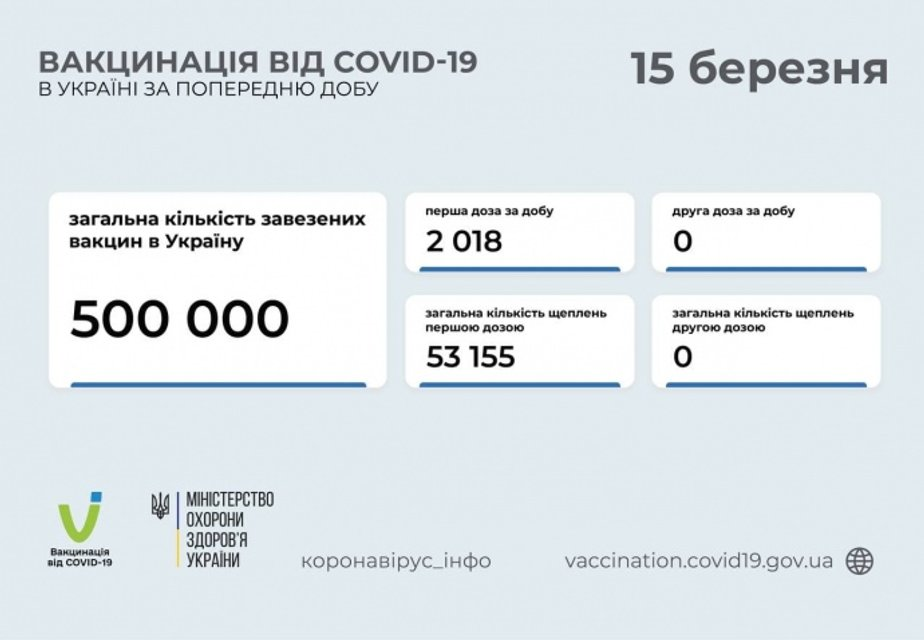 В Україні щеплення проти COVID-19 зробили вже понад 50 тисяч людей - фото 207389