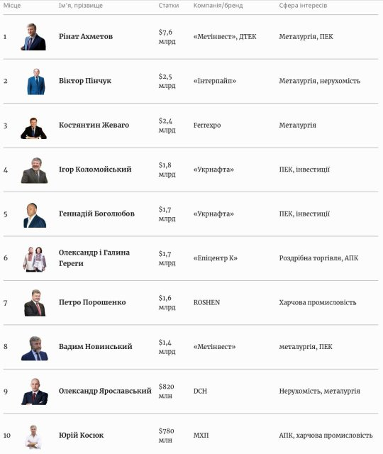 Forbes Україна назвав 100 найбагатших українців - фото 207882