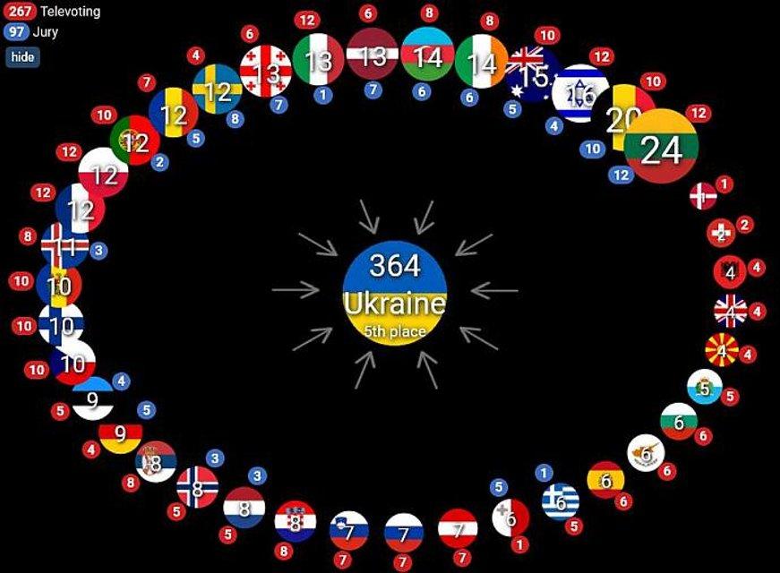 Євробачення 2021: Україна посіла п'яте місце - фото 208021