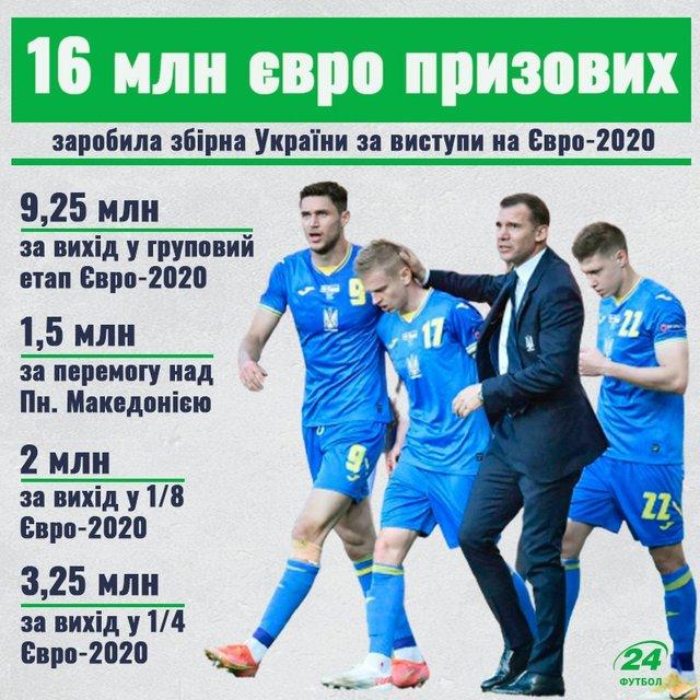 Збірна України заробила 16 мільйонів євро на Євро-2020 - фото 208434