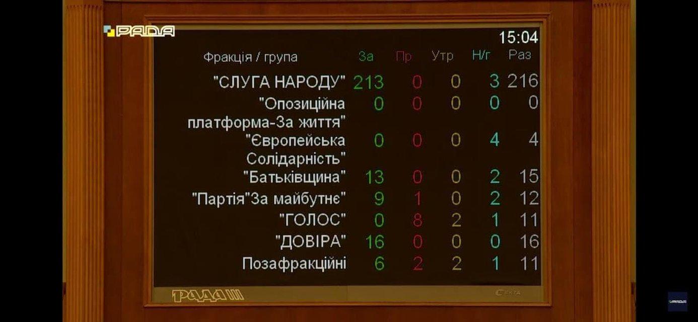 Депутати проголосували за великий герб України - фото 208924