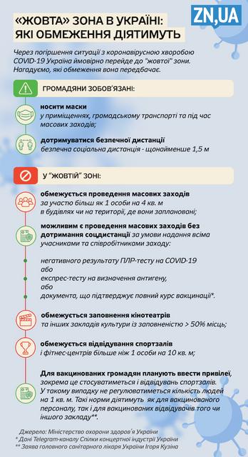 Вже післязавтра Україна має опинитись у 'жовтій зоні' карантину - фото 209201