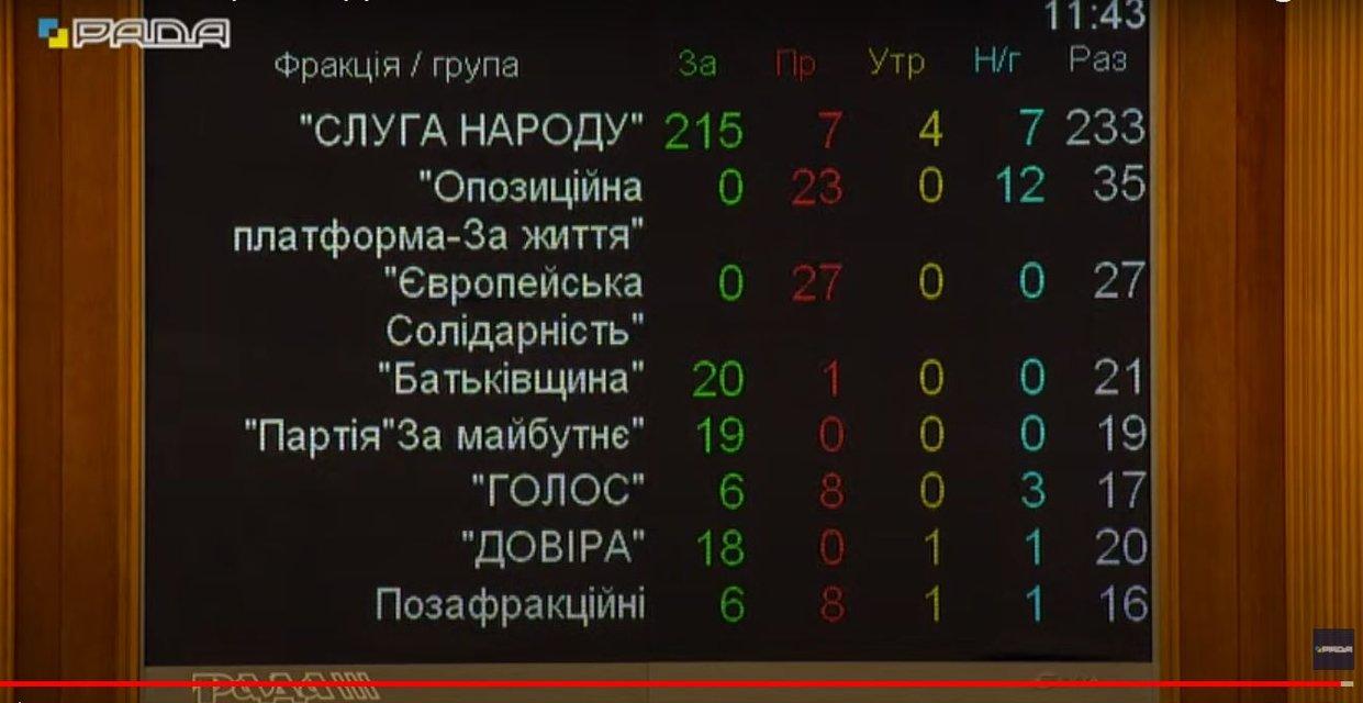 Верховна Рада зробила Разумкова політичним трупом - фото 209360