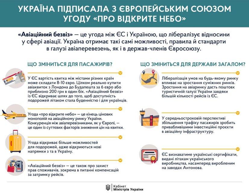 Авіабезвіз: Україна та Євросоюз підписали угоду про відкрите небо - фото 209403