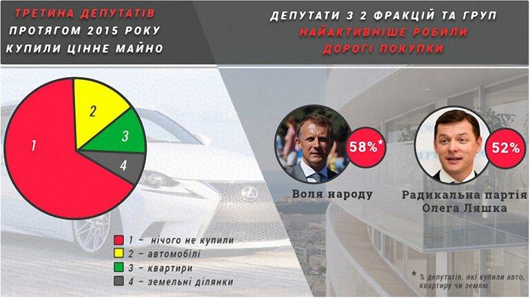 Депутаты покупали в 2015 году машины, квартиры и землю  - фото 1