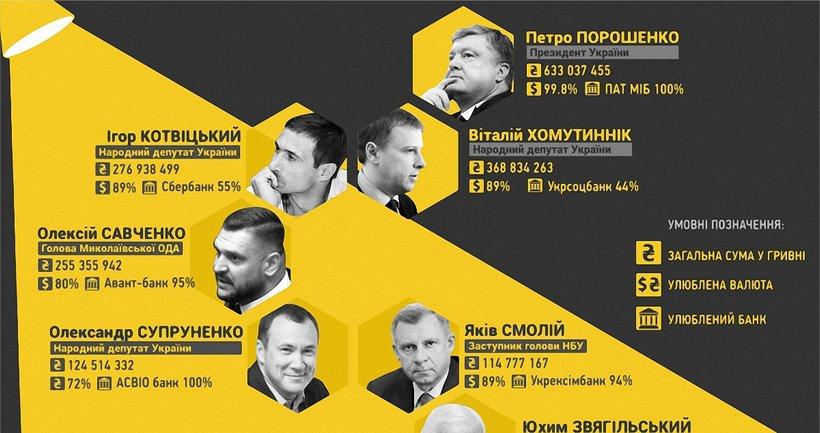 Жить на проценты: топ-10 банковских вкладчиков во главе с Порошенко - фото 1