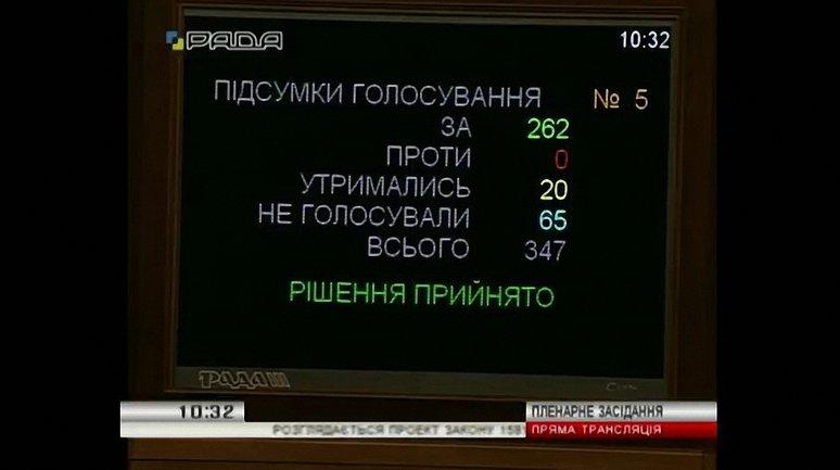 """262 парламентария проголосовали """"за"""" закон о ЖКХ - фото 1"""